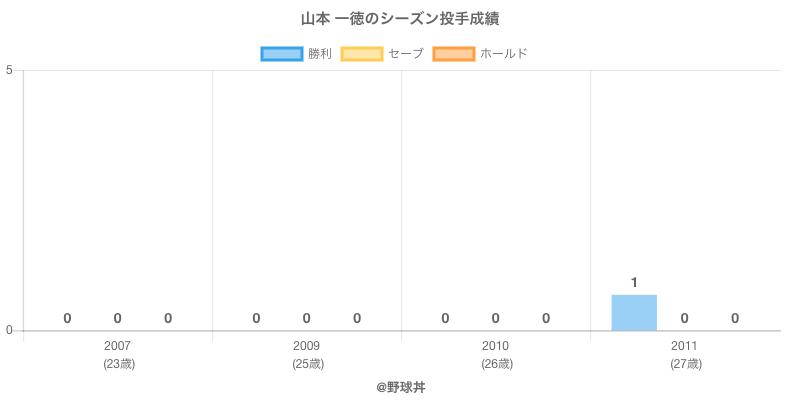 #山本 一徳のシーズン投手成績