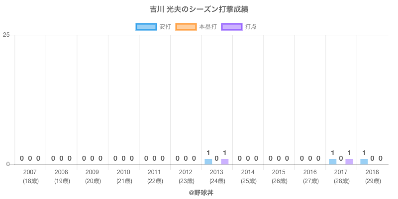 #吉川 光夫のシーズン打撃成績