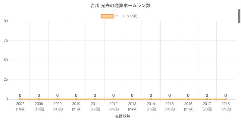 #吉川 光夫の通算ホームラン数