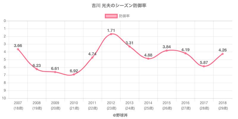 吉川 光夫のシーズン防御率
