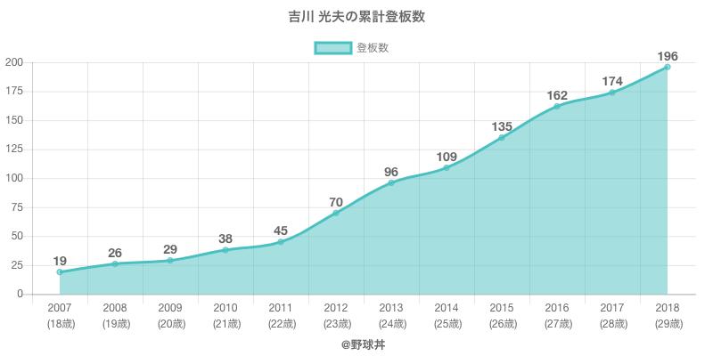 #吉川 光夫の累計登板数