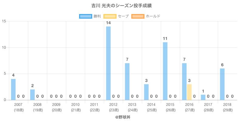 #吉川 光夫のシーズン投手成績