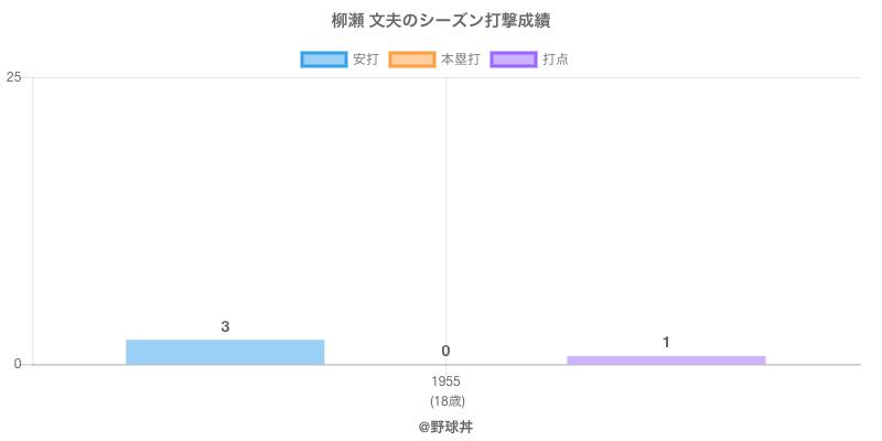 #柳瀬 文夫のシーズン打撃成績