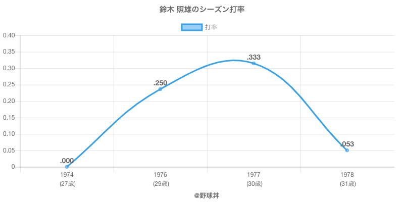 鈴木 照雄のシーズン打率