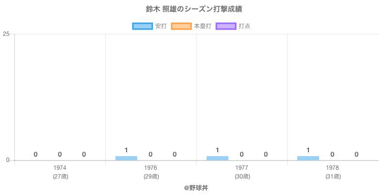 #鈴木 照雄のシーズン打撃成績