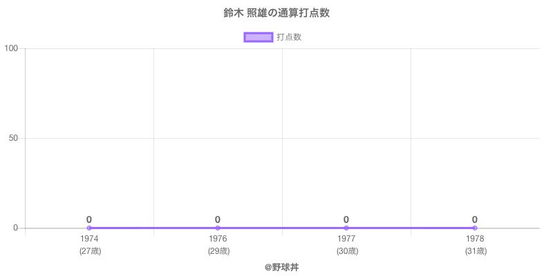 #鈴木 照雄の通算打点数