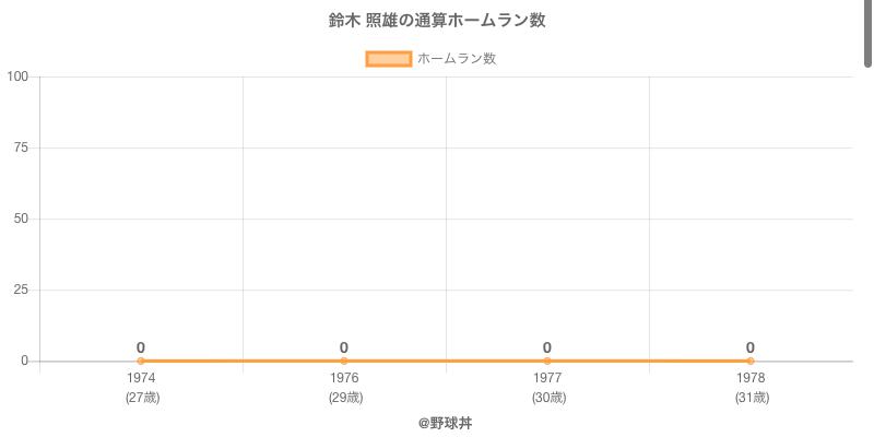 #鈴木 照雄の通算ホームラン数
