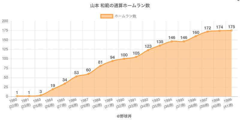 #山本 和範の通算ホームラン数