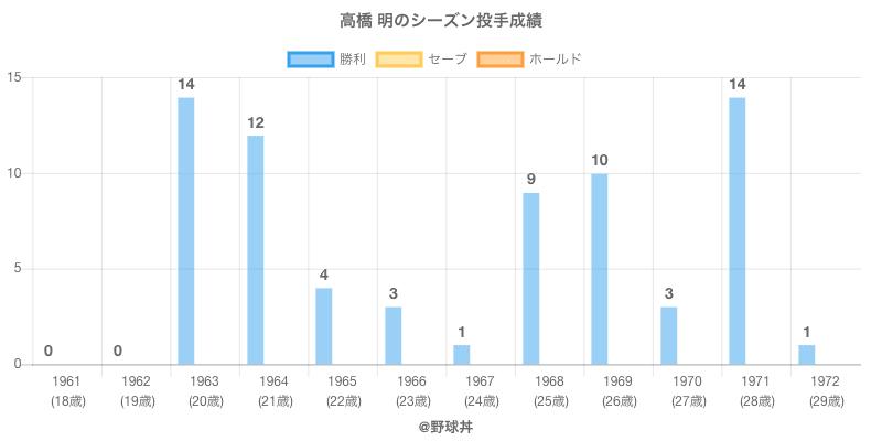 #高橋 明のシーズン投手成績