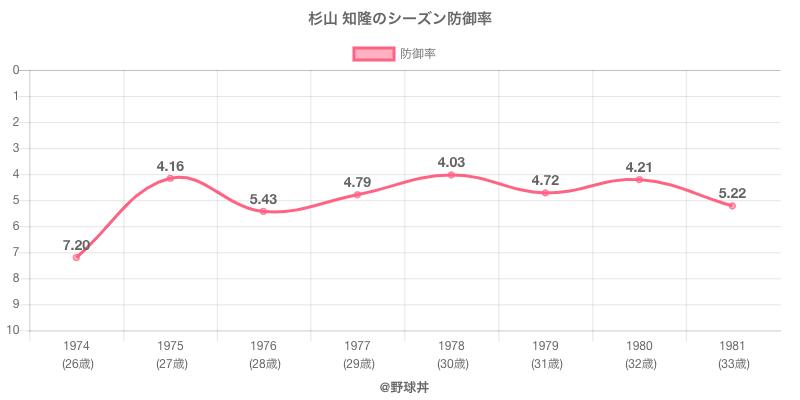 杉山 知隆のシーズン防御率