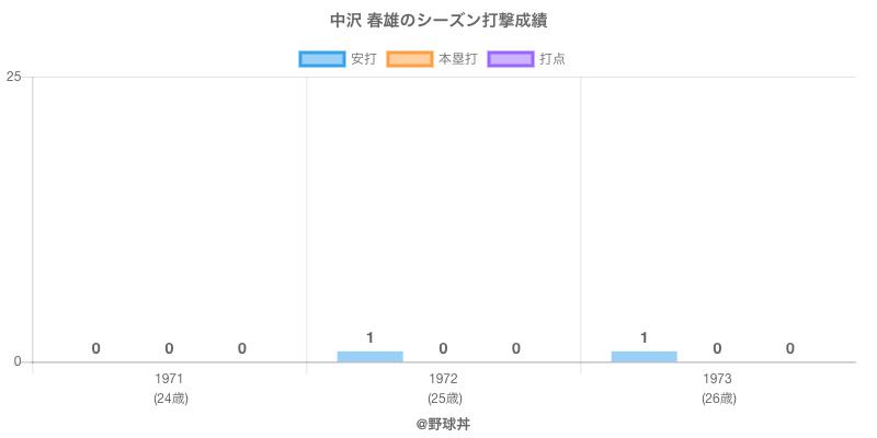 #中沢 春雄のシーズン打撃成績