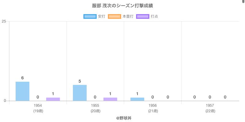 #服部 茂次のシーズン打撃成績
