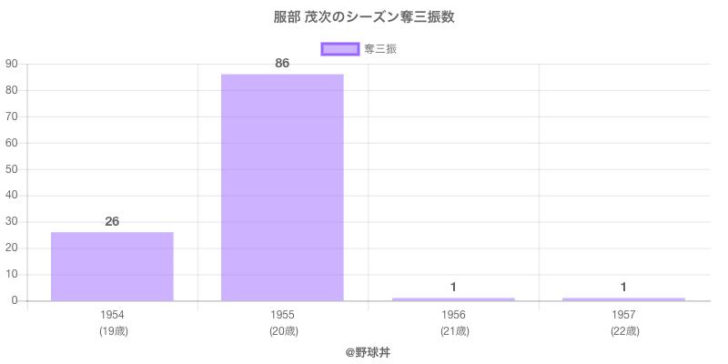 #服部 茂次のシーズン奪三振数