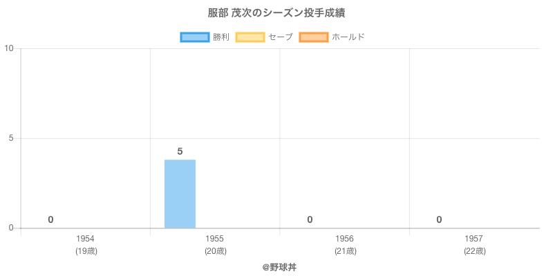 #服部 茂次のシーズン投手成績