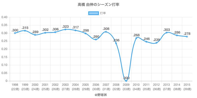 高橋 由伸のシーズン打率