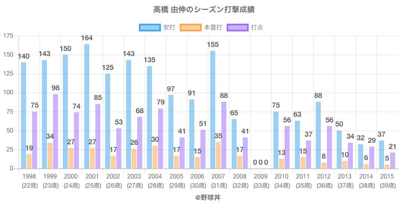 #高橋 由伸のシーズン打撃成績
