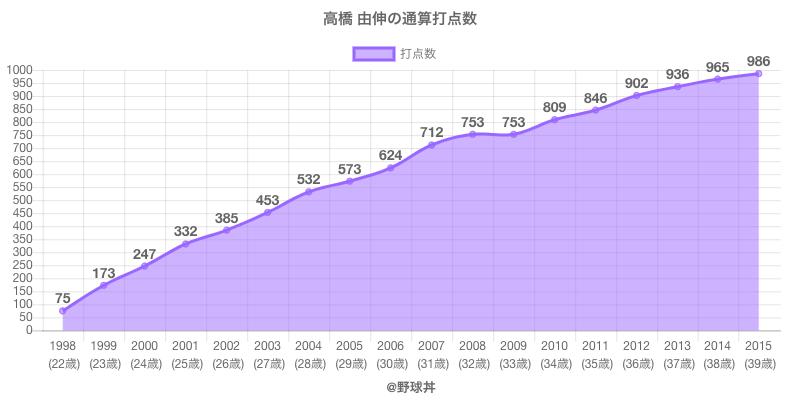 #高橋 由伸の通算打点数