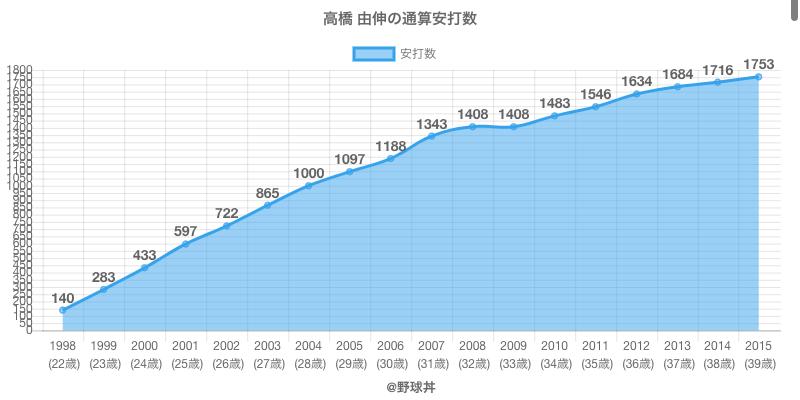#高橋 由伸の通算安打数