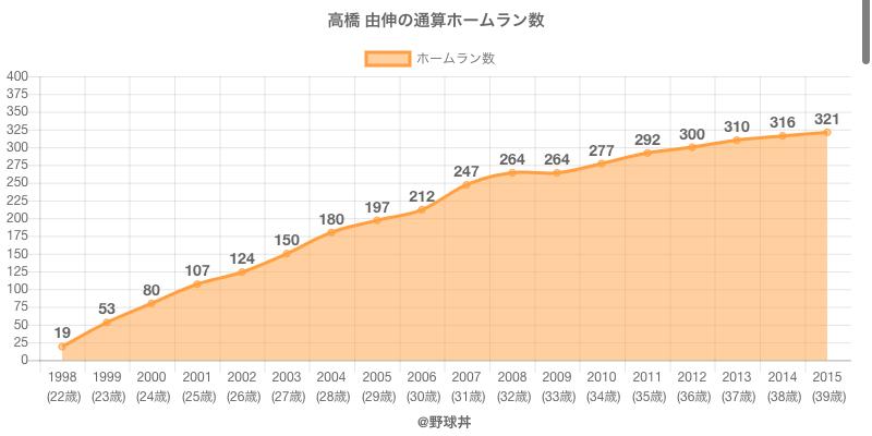 #高橋 由伸の通算ホームラン数