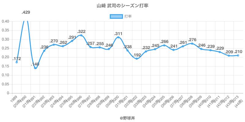 山﨑 武司のシーズン打率