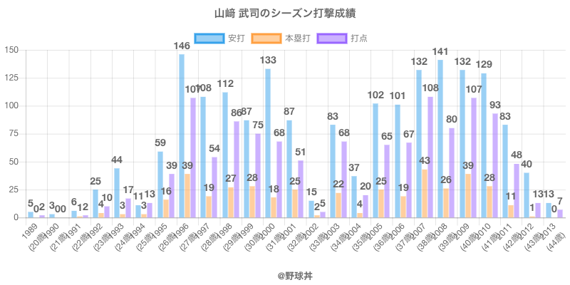 #山﨑 武司のシーズン打撃成績