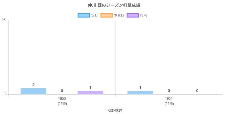 #仲川 翠のシーズン打撃成績