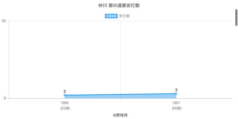 #仲川 翠の通算安打数