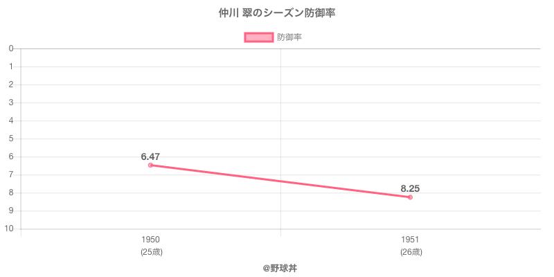 仲川 翠のシーズン防御率