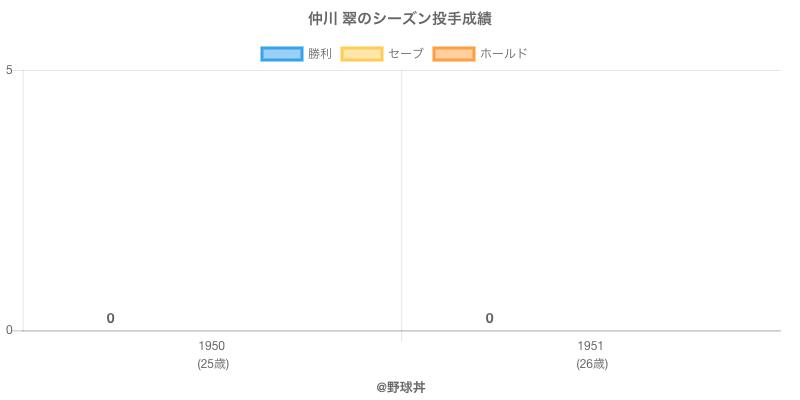 #仲川 翠のシーズン投手成績