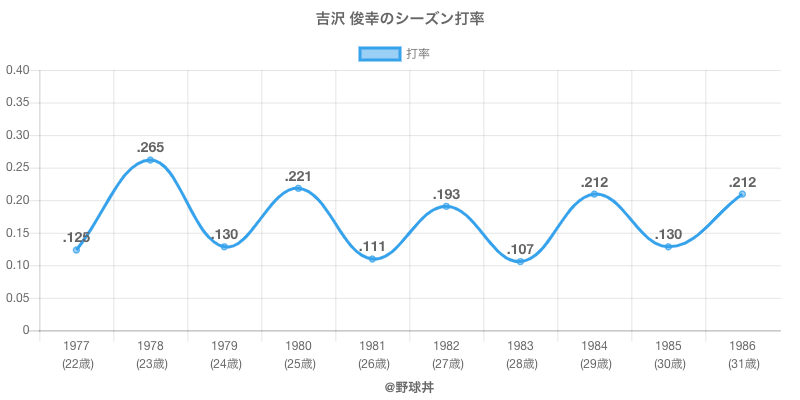 吉沢 俊幸のシーズン打率