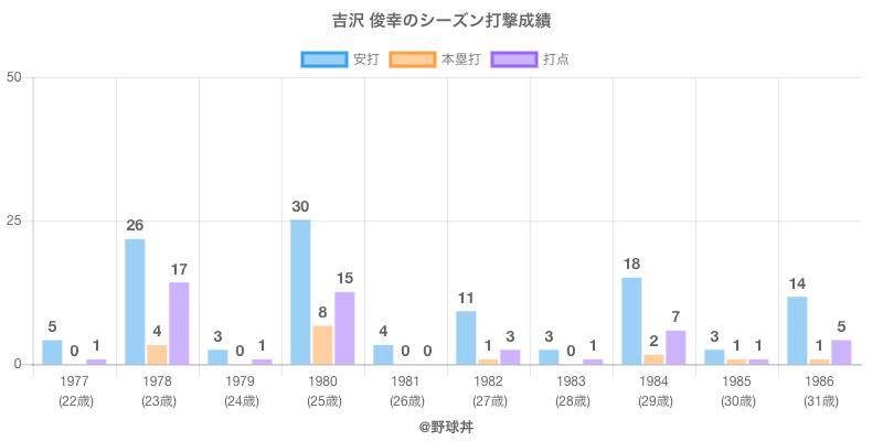 #吉沢 俊幸のシーズン打撃成績