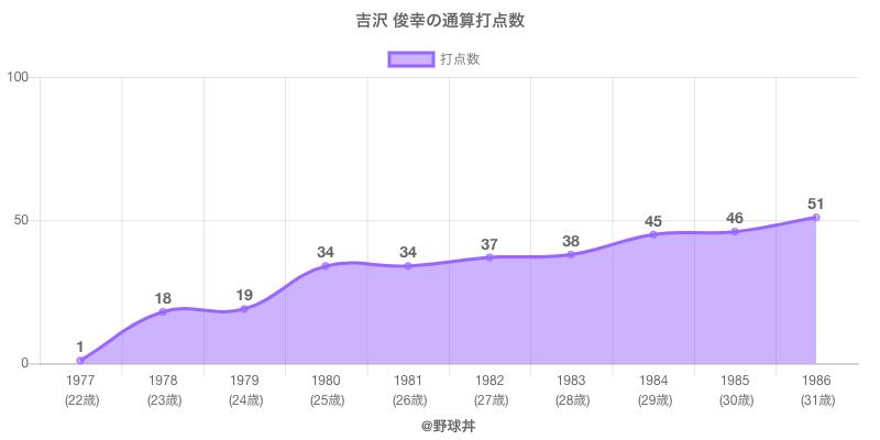 #吉沢 俊幸の通算打点数
