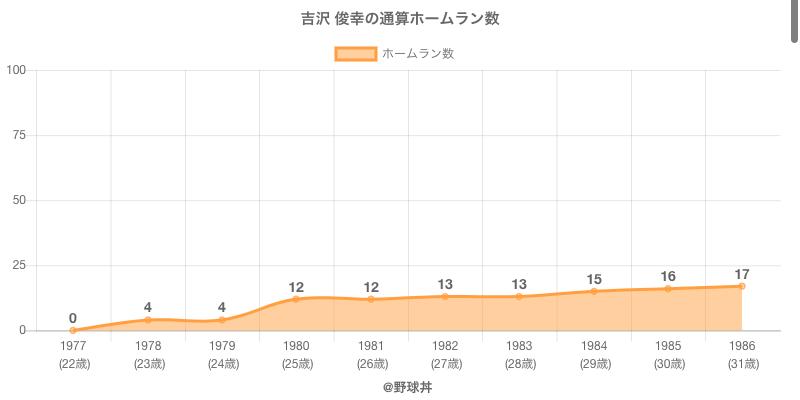 #吉沢 俊幸の通算ホームラン数