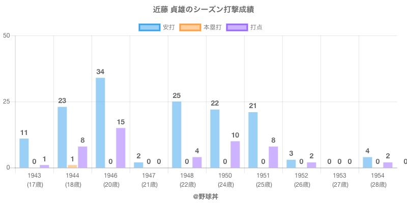#近藤 貞雄のシーズン打撃成績