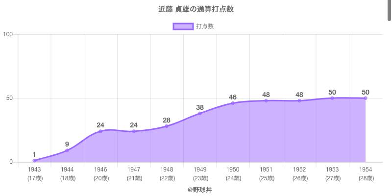 #近藤 貞雄の通算打点数