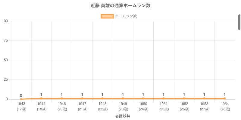#近藤 貞雄の通算ホームラン数