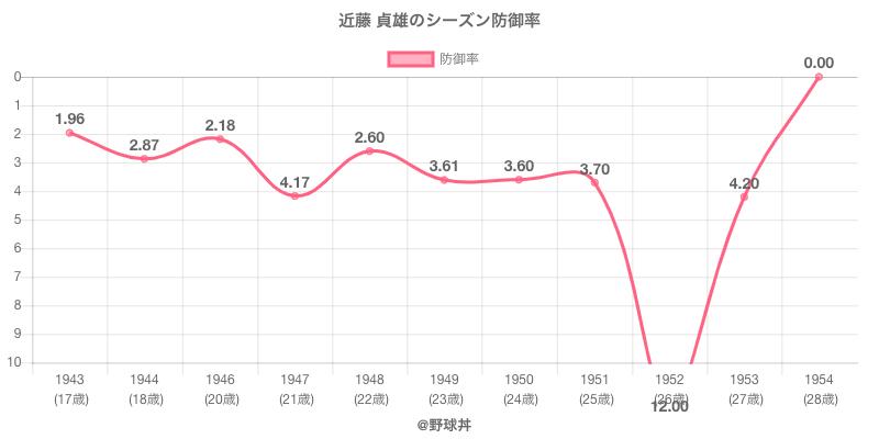 近藤 貞雄のシーズン防御率