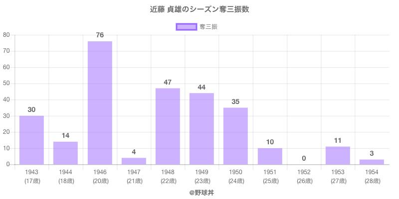 #近藤 貞雄のシーズン奪三振数