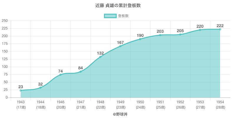 #近藤 貞雄の累計登板数