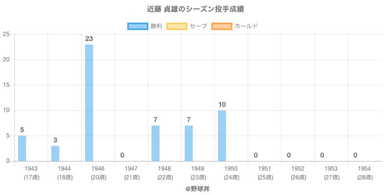#近藤 貞雄のシーズン投手成績