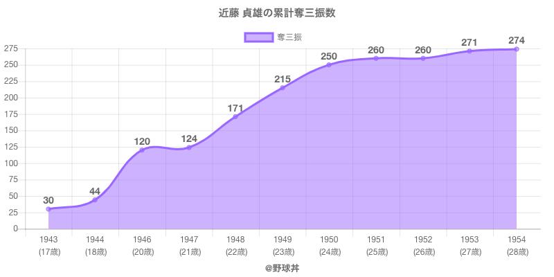 #近藤 貞雄の累計奪三振数