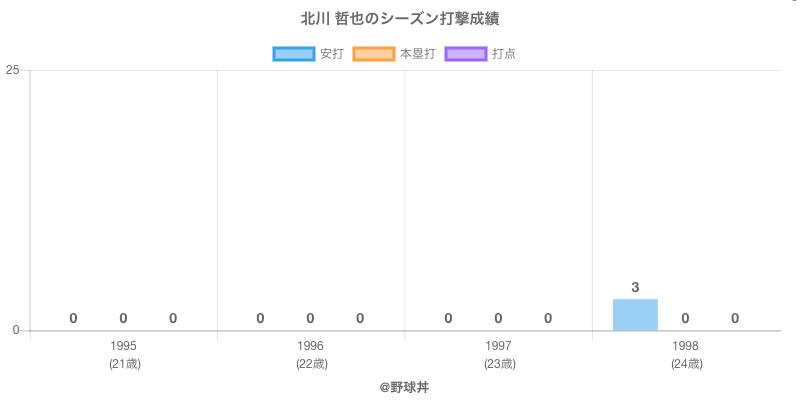 #北川 哲也のシーズン打撃成績