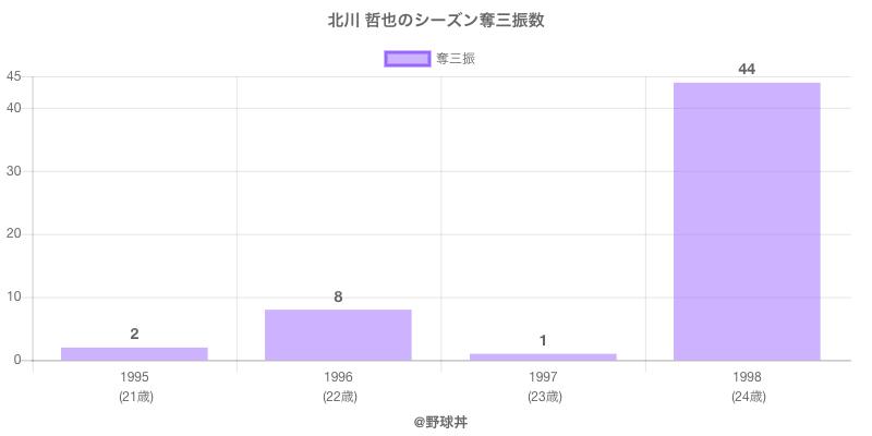 #北川 哲也のシーズン奪三振数