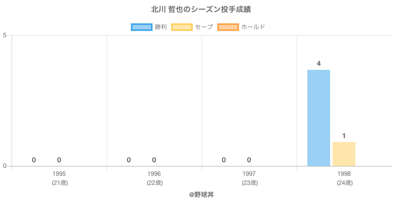 #北川 哲也のシーズン投手成績