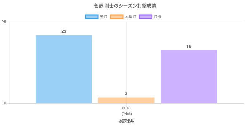 #菅野 剛士のシーズン打撃成績