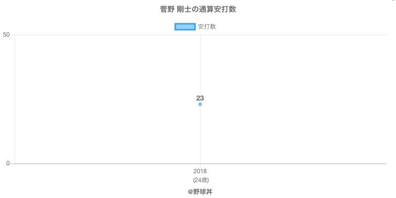 #菅野 剛士の通算安打数