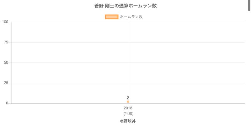 #菅野 剛士の通算ホームラン数