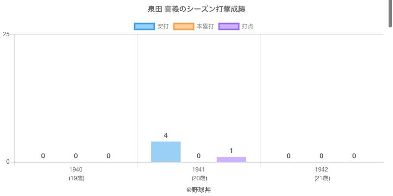 #泉田 喜義のシーズン打撃成績