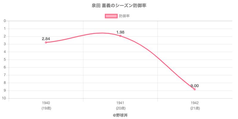 泉田 喜義のシーズン防御率