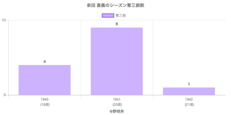 #泉田 喜義のシーズン奪三振数